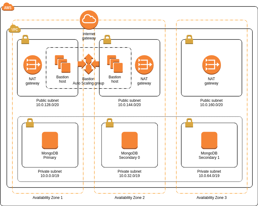 MongoDB (AWS Architecture Diagram Example)