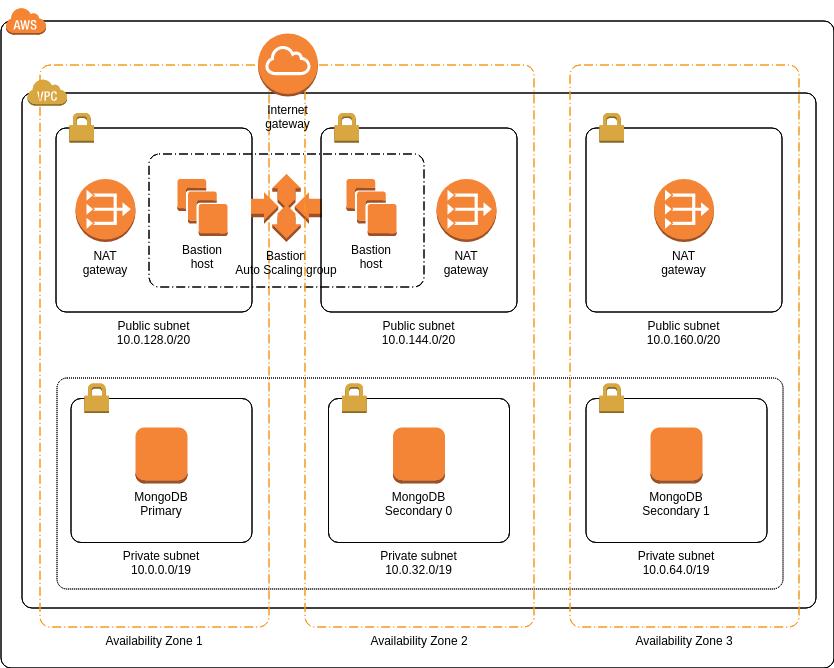 AWS Architecture Diagram template: MongoDB (Created by Diagrams's AWS Architecture Diagram maker)