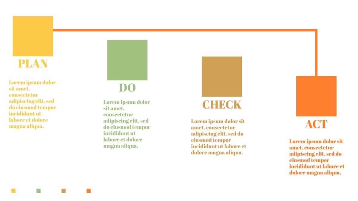 PDCA Model template: 4-Steps PDCA Model (Created by InfoART's PDCA Model marker)