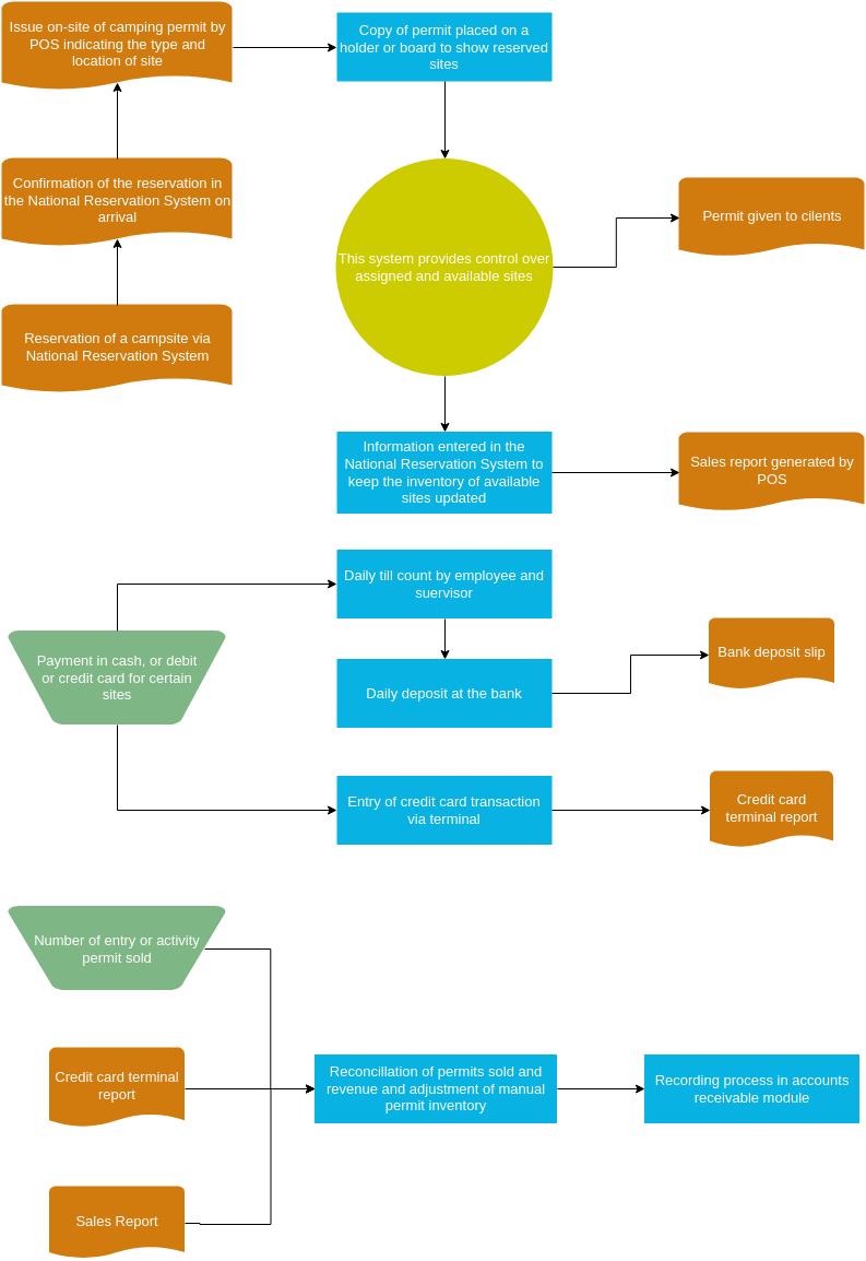 Accounting Flowchart template: Campgrounds Accounting Flowchart (Created by Diagrams's Accounting Flowchart maker)