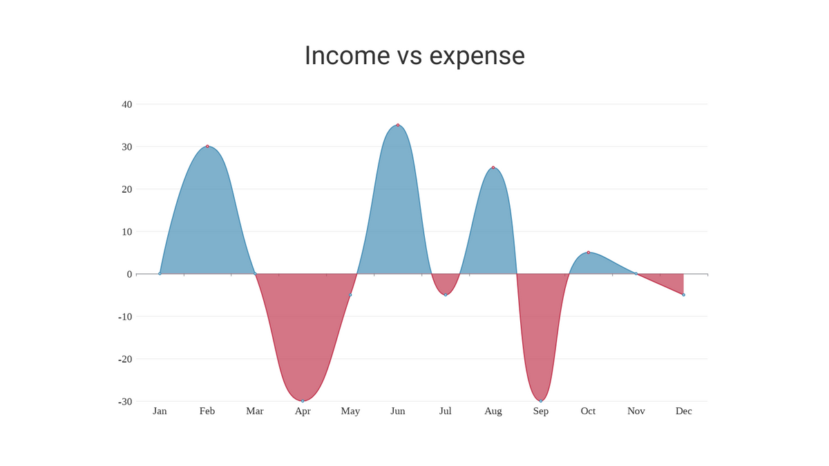 Difference Chart template: Difference Chart (Created by Chart's Difference Chart maker)