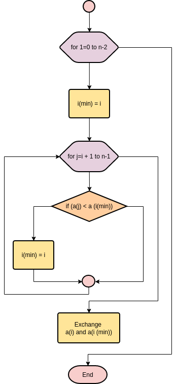 Flowchart template: Selection Sort (Created by Diagrams's Flowchart maker)