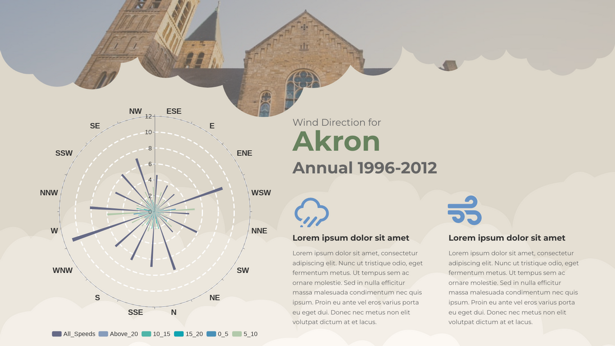 Rose Chart template: Wind Direction for Akron Rose Chart (Created by Chart's Rose Chart maker)