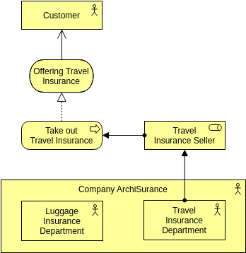 Archimate Diagram template: Business Actor (Created by Diagrams's Archimate Diagram maker)