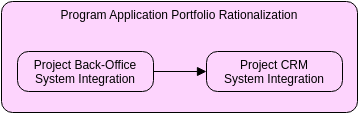 Work Package (ArchiMate Diagram Example)
