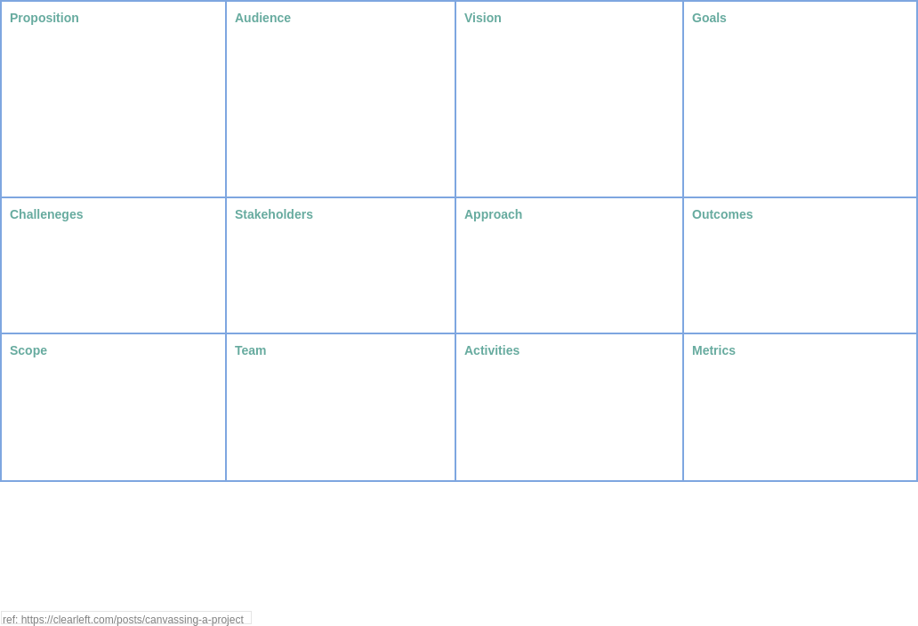 Project Canvas (Project Management Example)