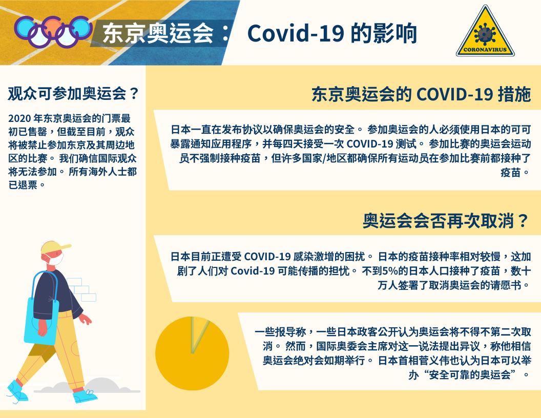 信息图表 template: 东京奥运会:Covid-19的影响 信息图表 (Created by InfoART's 信息图表 maker)