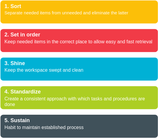 5S template: 5S Lean Workspace (Created by Diagrams's 5S maker)