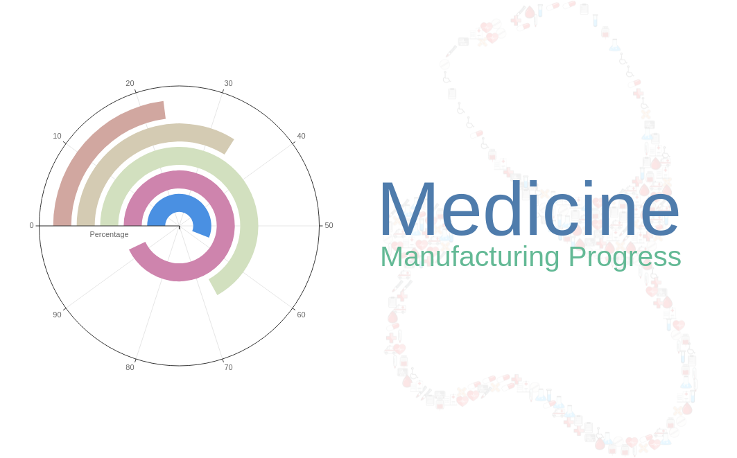 Medicine Manufacturing Progress (Radial Chart Example)