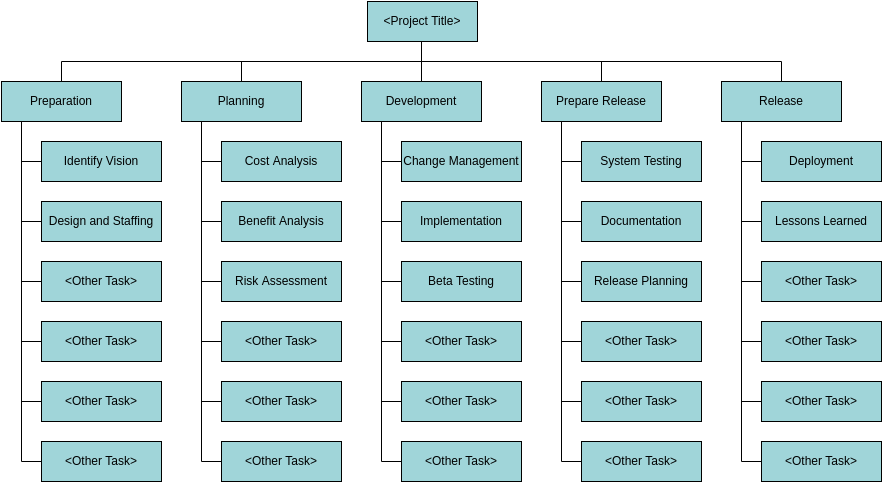Work Breakdown Structure Diagram Template (Work Breakdown Structure Example)