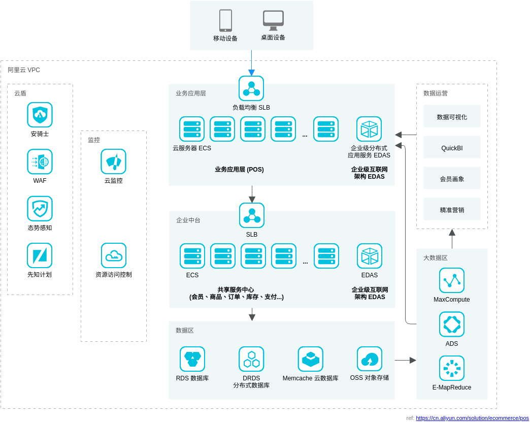 云POS解决方案: 互联网架构 (Alibaba Cloud Architecture Diagram Example)
