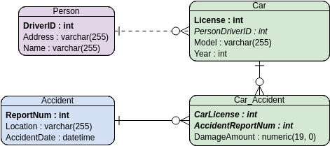 Car Insurance (Entity Relationship Diagram Example)