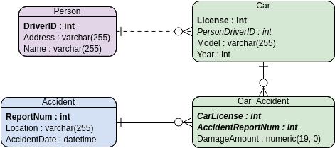 Entity Relationship Diagram template: Car Insurance (Created by Diagrams's Entity Relationship Diagram maker)