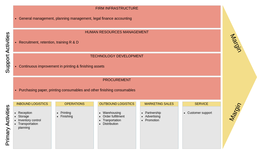 Value Chain Analysis template: Printing Company Value Chain Analysis (Created by Diagrams's Value Chain Analysis maker)