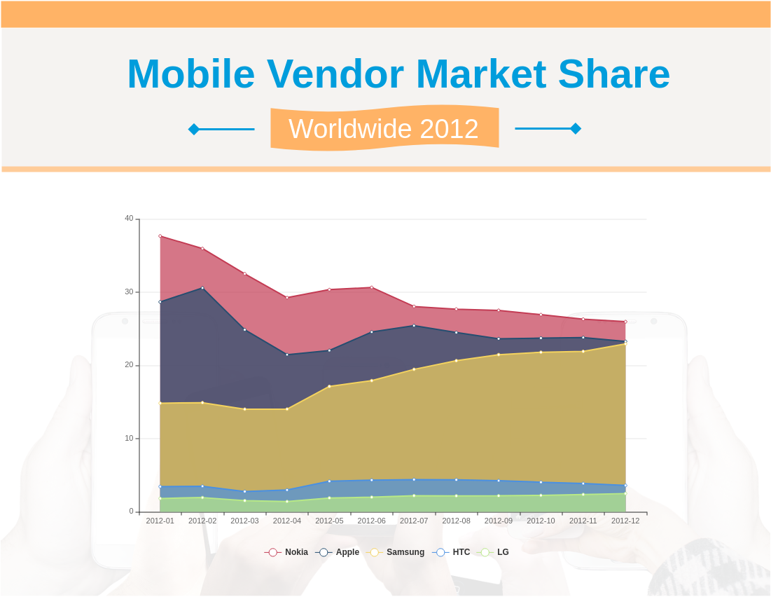Mobile Vendor Market Share Worldwide 2012 (Area Chart Example)