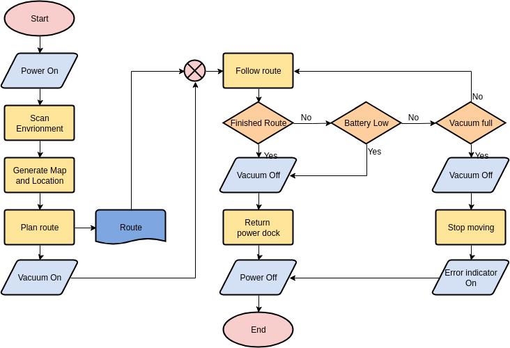 Flowchart template: Vacuum Robot (Created by Diagrams's Flowchart maker)