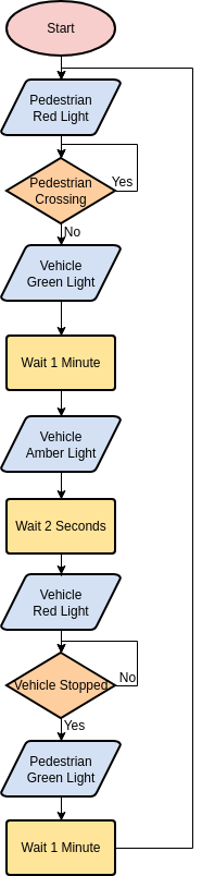Flowchart template: Traffic Control (Created by Diagrams's Flowchart maker)
