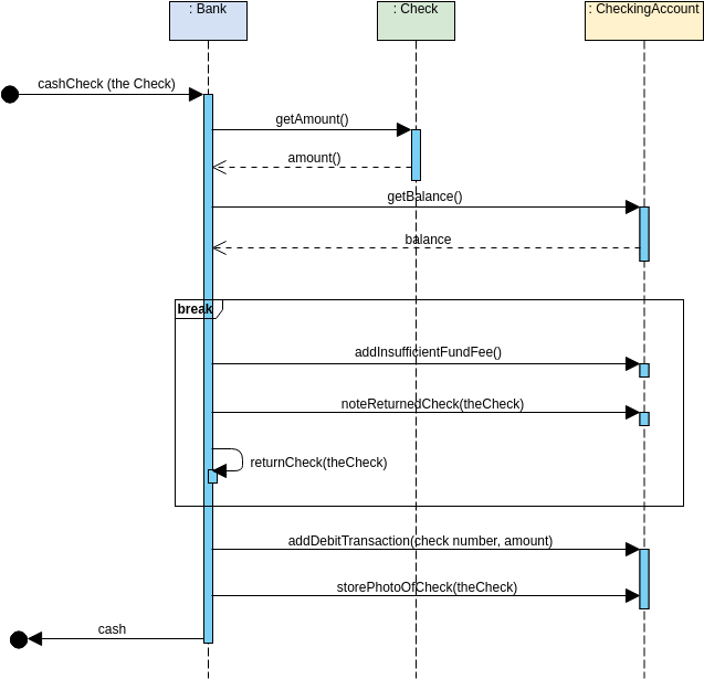 Sequence Diagram template: Break Communication Fragment (Created by Diagrams's Sequence Diagram maker)