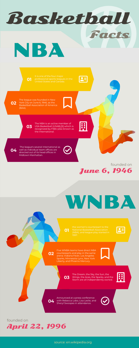 Infographic template: Facts About Basketball Infographics (Created by InfoART's Infographic maker)