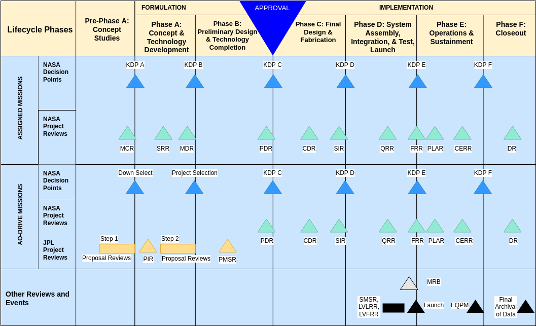 NASA Project Lifecycle template: NASA Project Lifecycle Standard (Created by Diagrams's NASA Project Lifecycle maker)