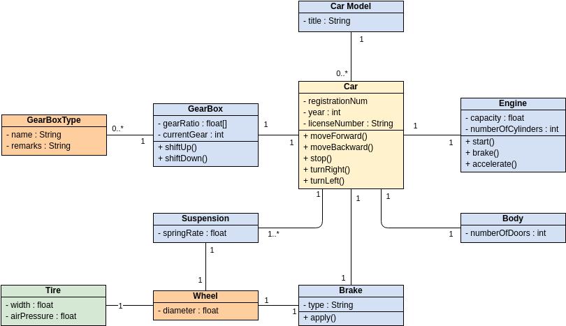 Class Diagram template: Car (Created by Diagrams's Class Diagram maker)
