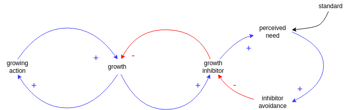 Causal Loop Diagram template: Growth and Investment (Created by Diagrams's Causal Loop Diagram maker)