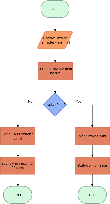 Accounting Flowchart template: Accounts Receivable (Created by Diagrams's Accounting Flowchart maker)