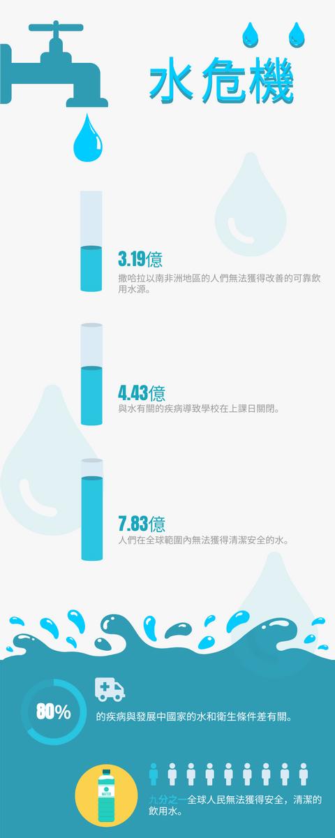 信息圖表 template: 水危機 (Created by InfoART's 信息圖表 maker)