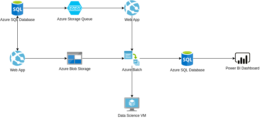 Azure Architecture Diagram template: Energy Supply Optimization (Created by Diagrams's Azure Architecture Diagram maker)