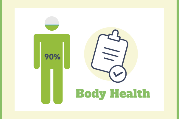 Medical template: Body Health (Created by InfoChart's Medical maker)