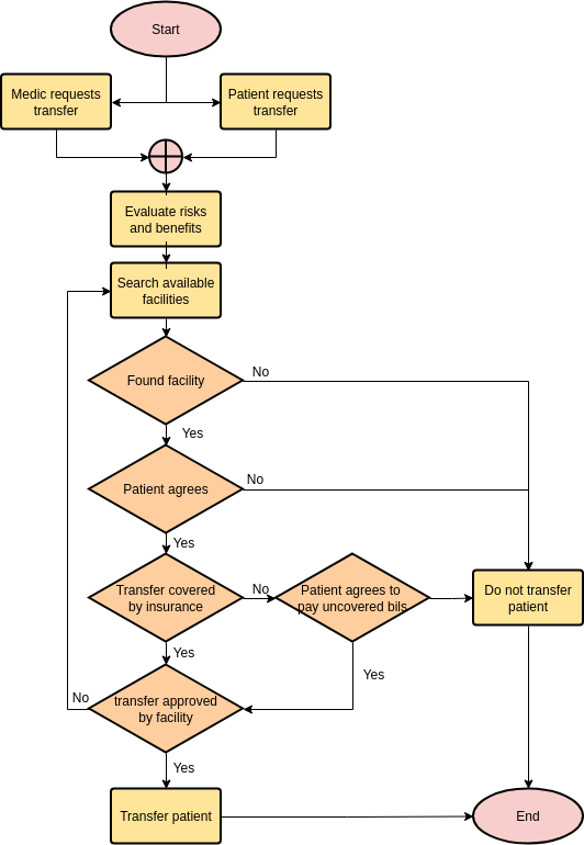 Flowchart template: Transfer Patient (Created by Diagrams's Flowchart maker)