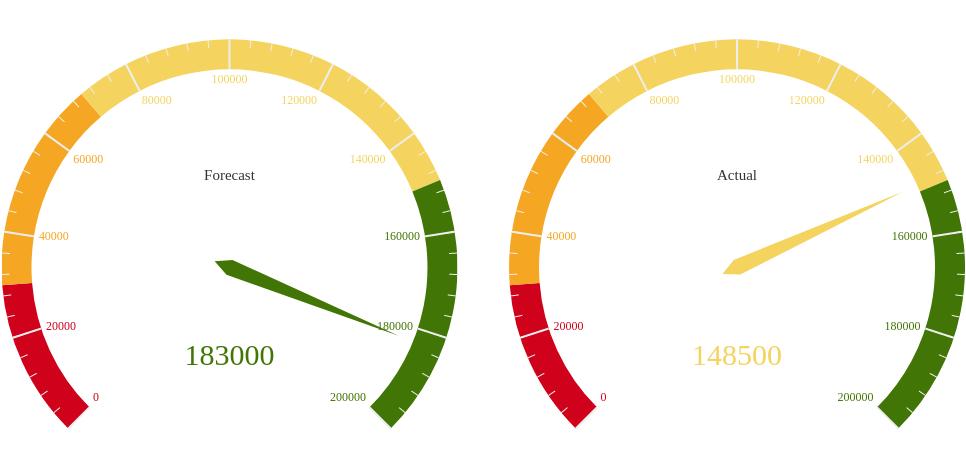 Gauge Charts for Comparison (Gauge Chart Example)