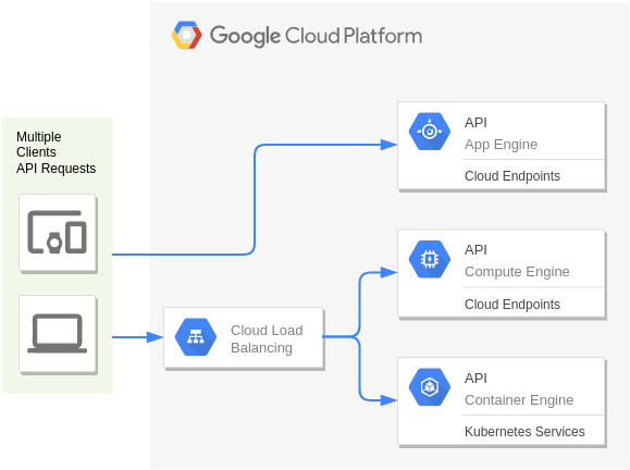 API Hosting (Google Cloud Platform Diagram Example)