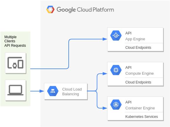 Google Cloud Platform Diagram template: API Hosting (Created by Diagrams's Google Cloud Platform Diagram maker)