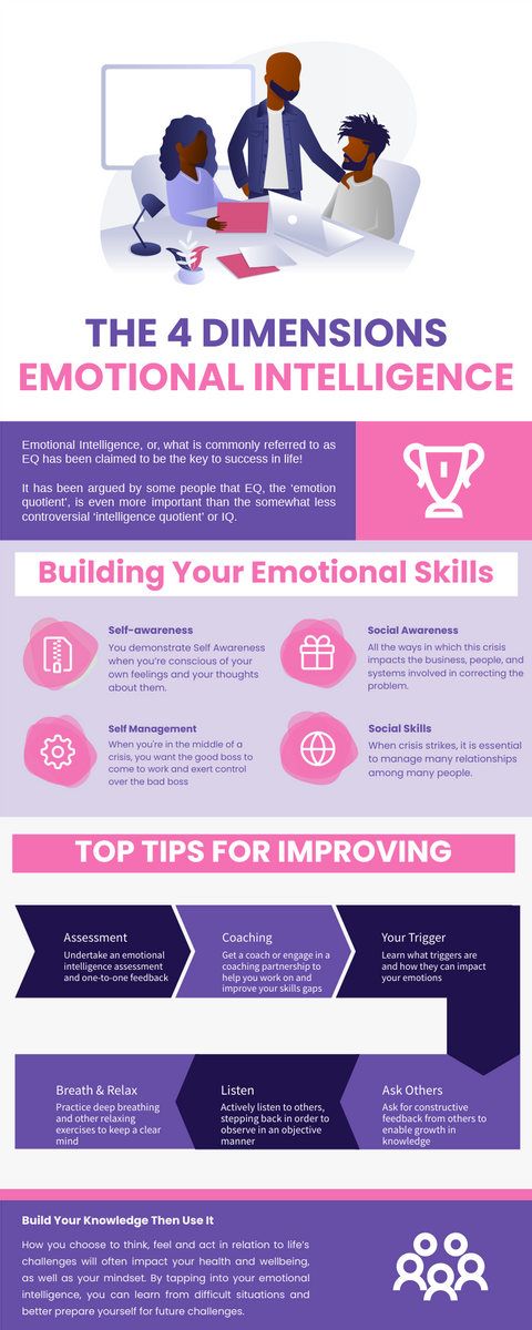 Infographic template: 4 Dimension Emotional Intelligence Infographic (Created by InfoART's Infographic maker)
