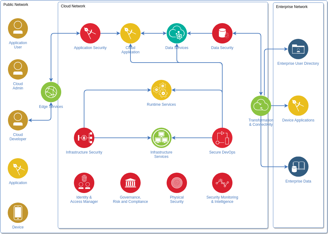 IBM Cloud Architecture Diagram template: Security Diagram (Created by Diagrams's IBM Cloud Architecture Diagram maker)