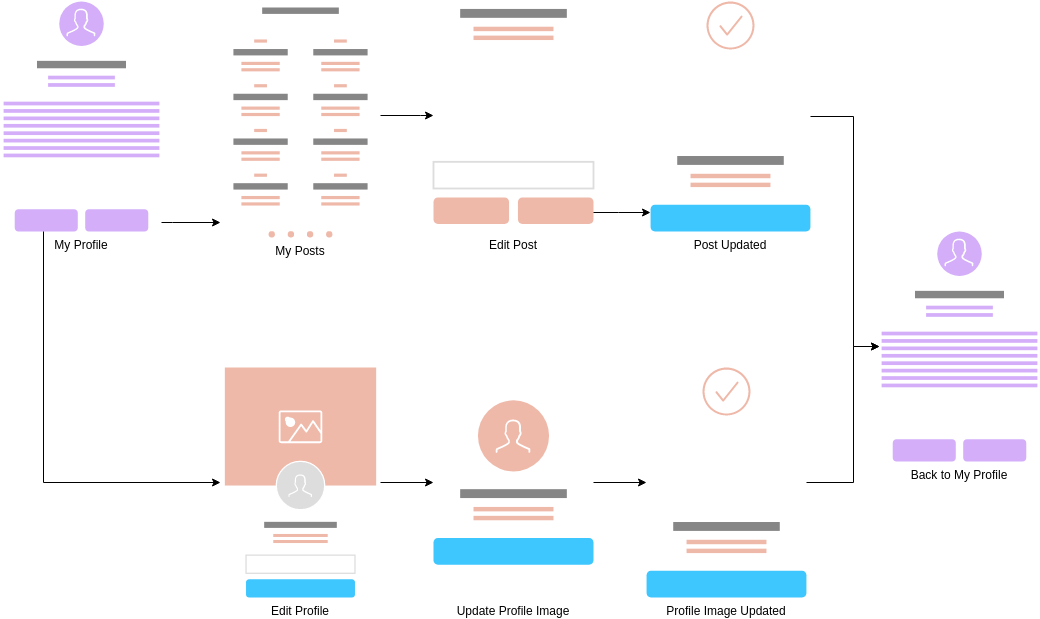 User Flow Mobile App template: Mobile Profile Editing (Created by Diagrams's User Flow Mobile App maker)