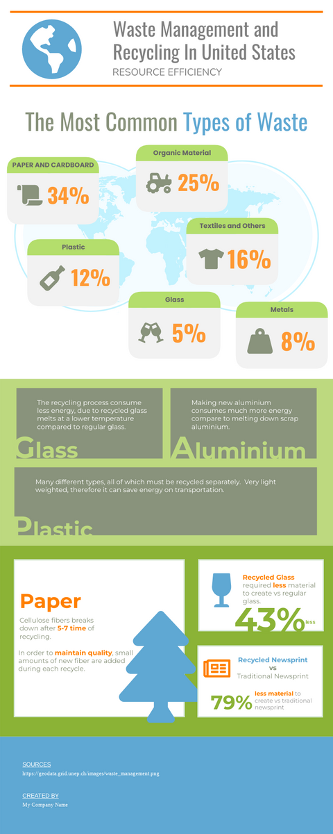 Infographic template: Waste Management and Recycling In United States Infographic (Created by InfoART's Infographic maker)