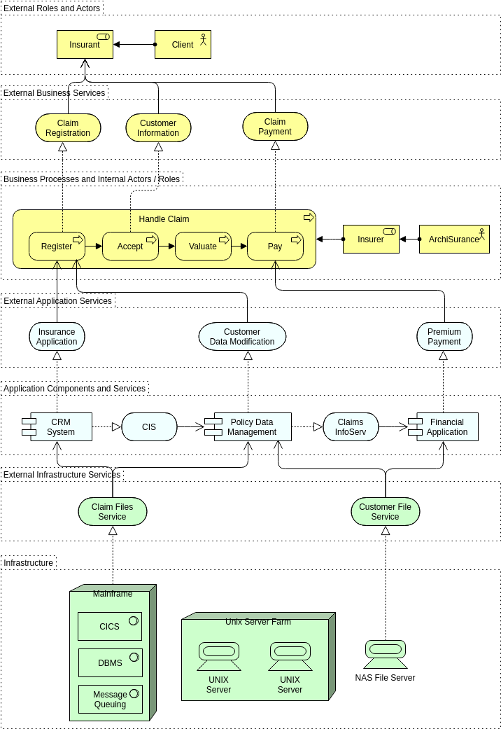 Archimate Diagram template: Layered Structure (Created by Diagrams's Archimate Diagram maker)