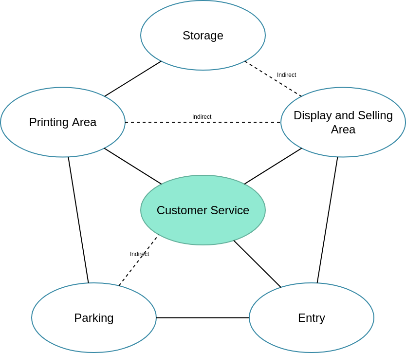 Customer Relationship Bubble Diagram (Bubble Diagram Example)