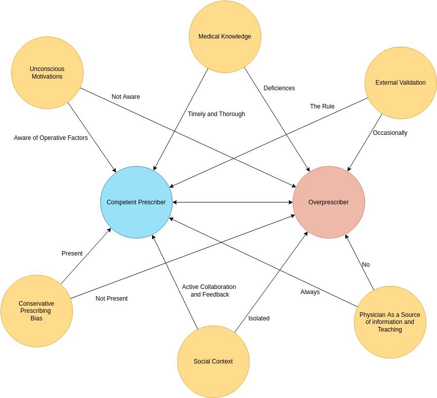 Overprescriber Bubble Diagram (Bubble Diagram Example)