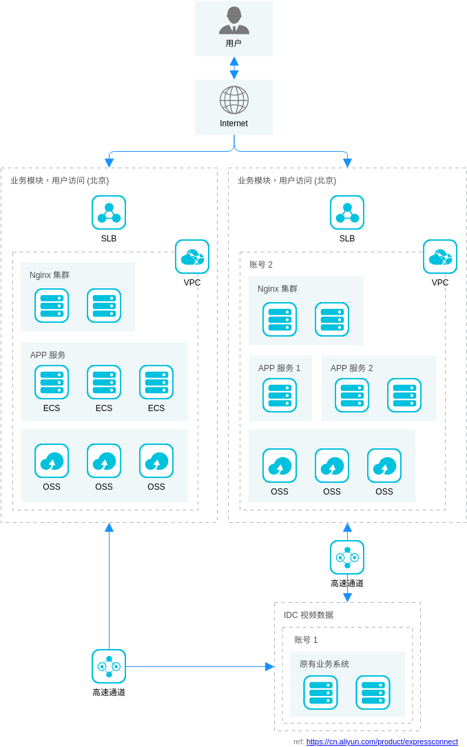 混合云解决方案 - 跨账号VPC互联 (Alibaba Cloud Architecture Diagram Example)