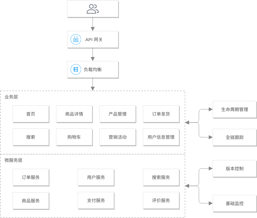 电商行业微服务化方案 (Tencent Cloud Architecture Diagram Example)