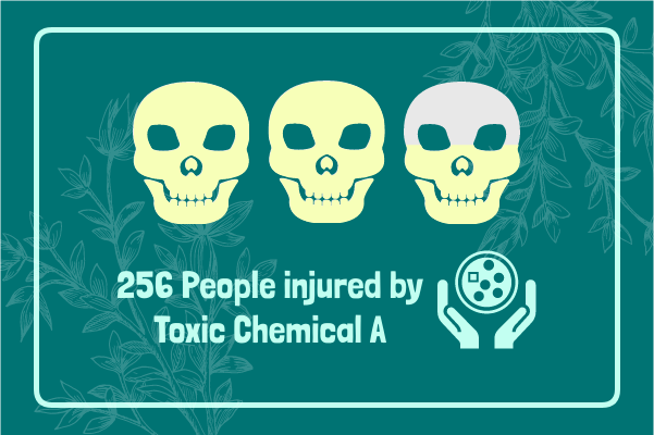 Laboratory template: Toxic Chemical (Created by InfoChart's Laboratory maker)