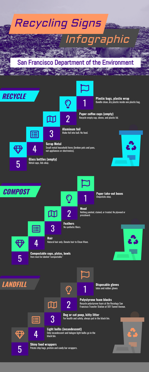 Infographic template: Recycling Signs Infographic (Created by InfoART's Infographic maker)
