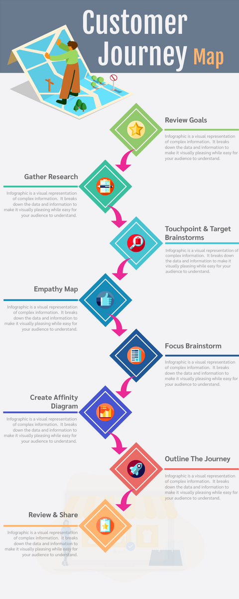 Infographic template: Customer Journey Map (Created by InfoART's Infographic maker)