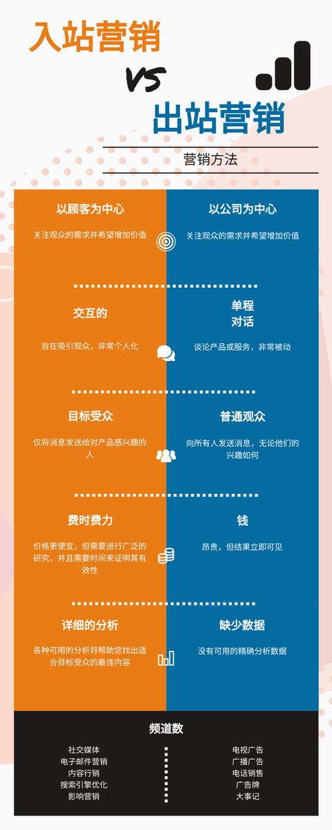 信息图表 template: 入站营销与出站营销信息图 (Created by InfoART's 信息图表 maker)