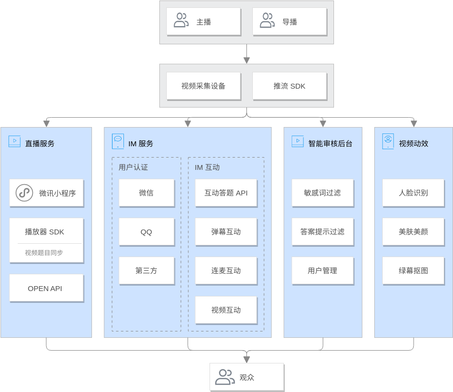 行业解决方案 (Tencent Cloud Architecture Diagram Example)