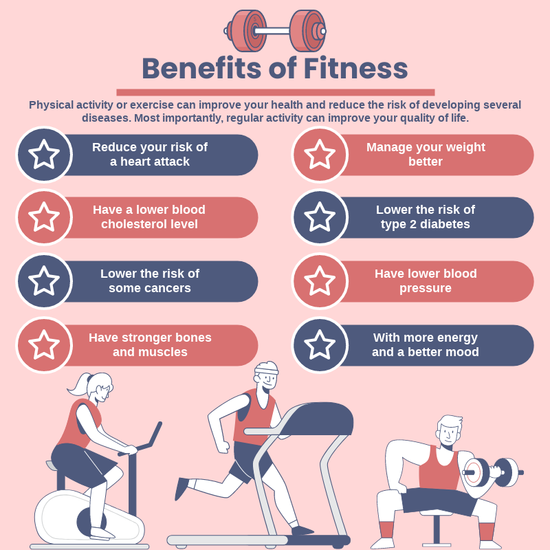 Infographic template: Benefits of Fitness Infographic (Created by InfoART's Infographic maker)