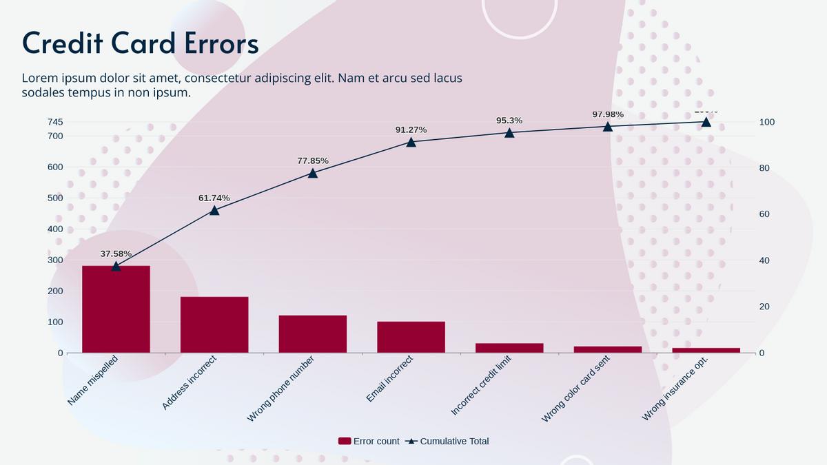 Pareto Chart template: Credit Card Errors Pareto Chart (Created by Chart's Pareto Chart maker)